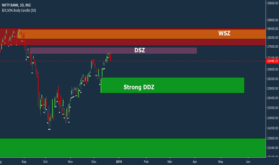 BANKNIFTY: Bank nifty zone analysis