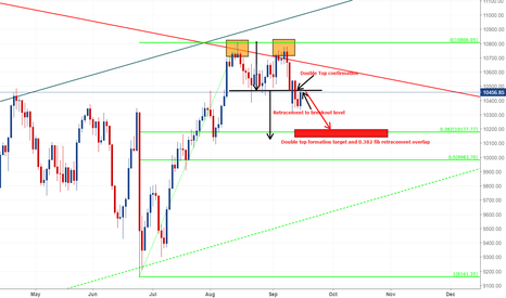 GER30: DAX Double Top and Fib Retracement Trade