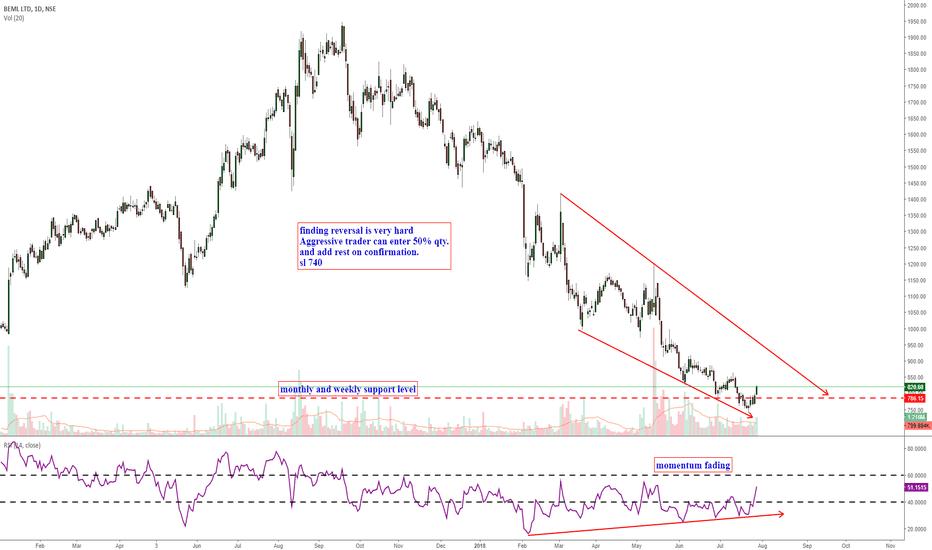 BEML: trend reversal finding