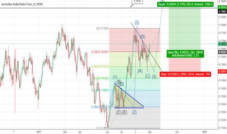 AUDCHF: wave 5 impulse, going long