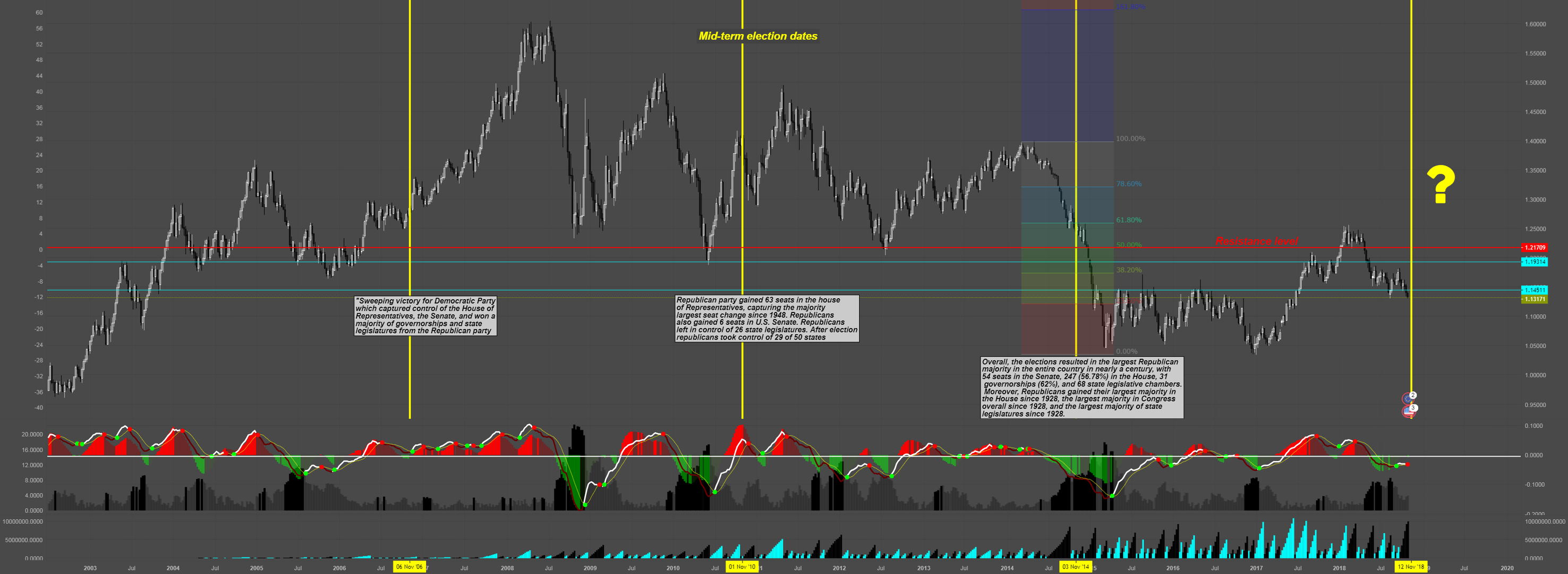 EUR USD Mid Term Election Thoughts