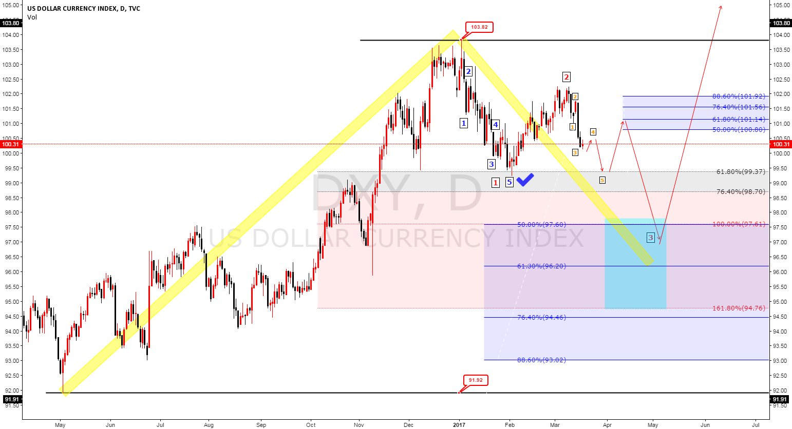 DXY Elliot wave analysis daily