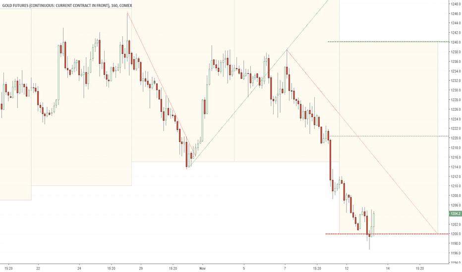 GC1!: Gold target update