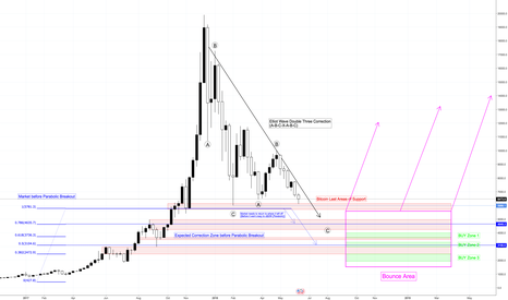 BTCUSD: How much further will Bitcoin go down? This is what to expect