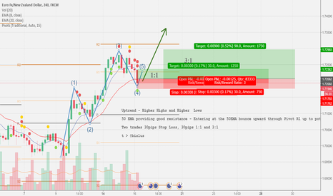 EURNZD: EURNZD Uptrend - Elliot wave opportunity? 120pips