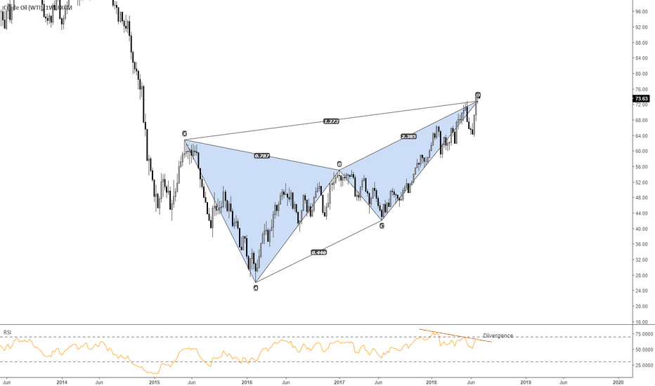 USOIL: Crude Oil: Bearish Butterfly Completion (Weekly)