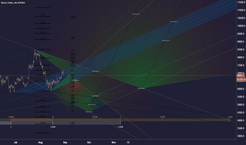 BTCUSD: Map of possibilities (Bitcoin)