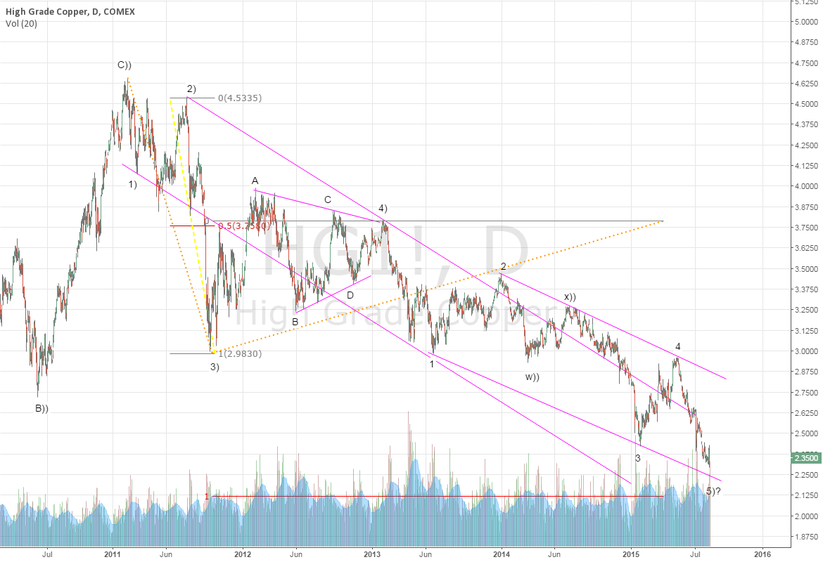 Copper yet has not bounce but still can do it.