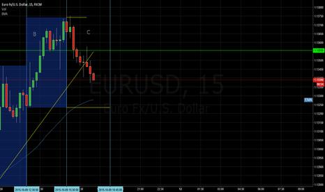 EURUSD: Potential Short on EUR/USD??