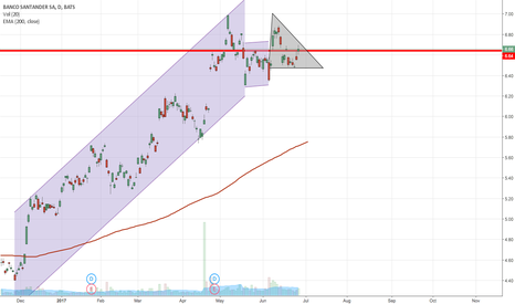 SAN: Waiting for the breakout