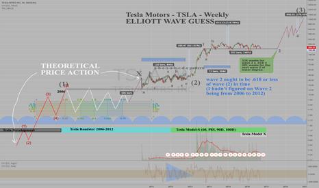 TSLA: Updated Elliott Wave Guess for Tesla Motors