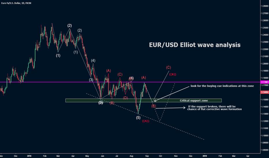 EURUSD: EUR/USD Long Term Forecast