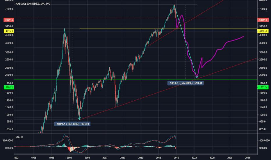 NDX: My Nasdaq prediction for the next 3.5 years