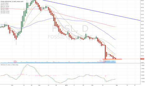 FOSL: Possible Low Base?