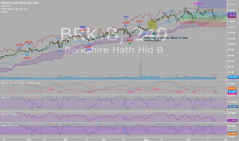 BRK.B: BRK.B gaps to be filled?