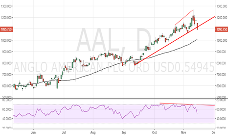 AAL: Anglo American – Bearish divergence & breach of rising trendline