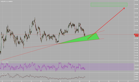 SGDJPY: SGDJPY Support Zone. Potential Target 82.5