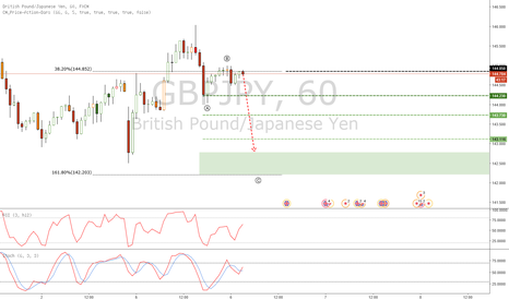 GBPJPY: SHORT SETUP... THE USUAL WAVE-3 OF AN IMPULSION SERIES :3