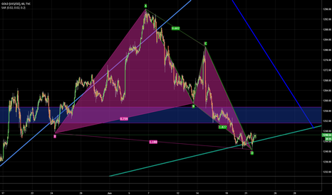 GOLD: GOLDen gartley + ABCD