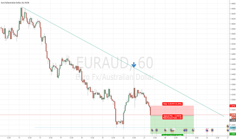 EURAUD: Today only! EURAUD H1 Short - Vosive