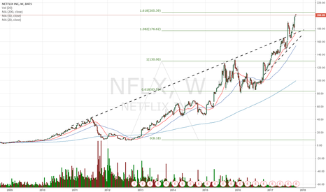 NFLX: Clearly looks extended but you never know