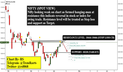 NIFTY: Nifty- bearish