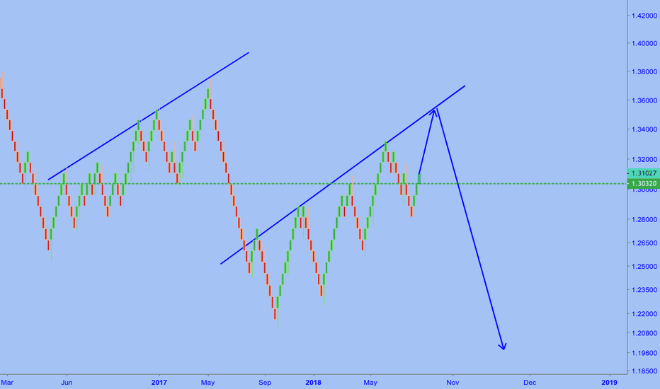 USDCAD: USDCAD 1 more wave