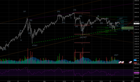 BTCUSD: Triangle vs ABC. Just wait for the breakout 50% in cash