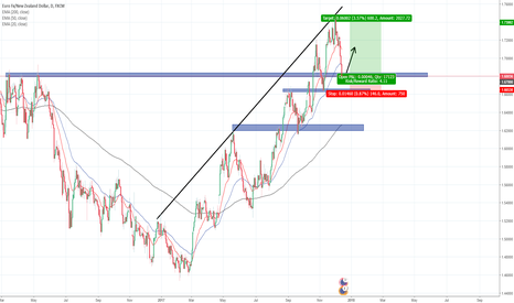 EURNZD: How to trade EURNZD