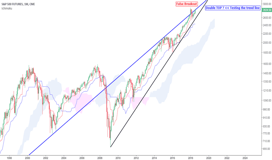 SP1!: Can be TOP for SP500