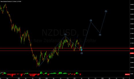 NZDUSD: NZDUSD 12345 Wave (D1)