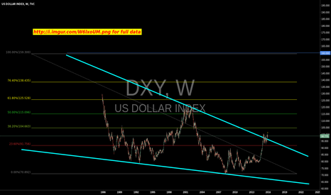 DXY: bull on the dollar 3