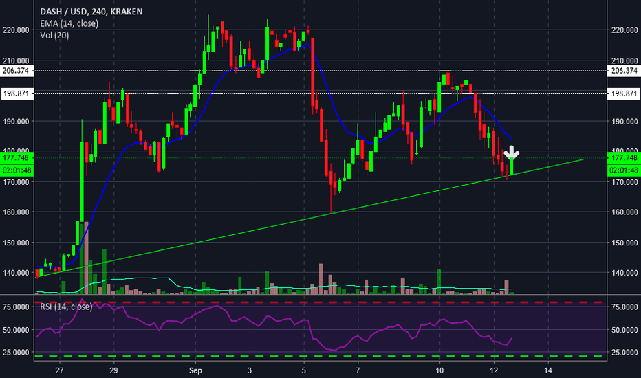 DASHUSD: dash scalp