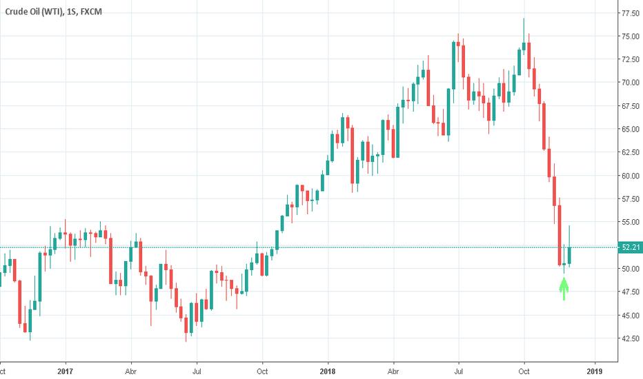 USOIL: Indicios de cambio de tendencia en el petroleo