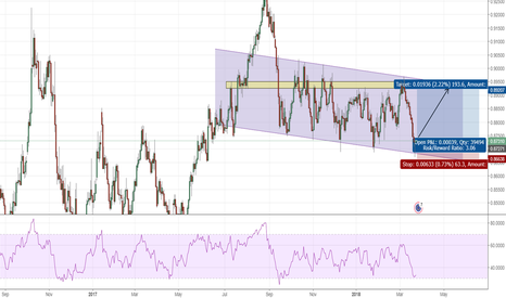 EURGBP: in downtrend channel