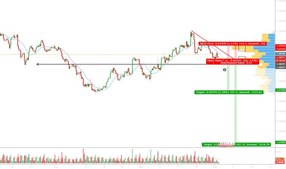 GBPUSD: GBP - Bearish trend is still taking control