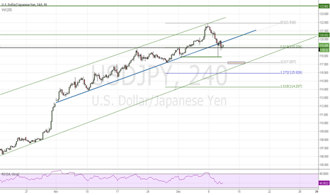 USDJPY: Mid trend broken yesterday