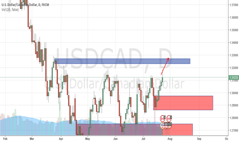 USDCAD: USD CAD SHORT TERM BULLISH