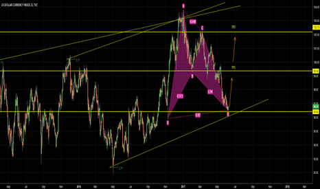 DXY: Daily Chart DXY Long