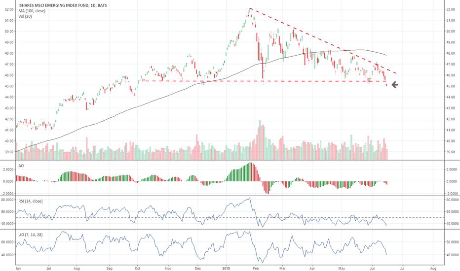 EEM: EEM - Warning Shot for Emerging Equities | Break Lower