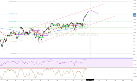 GER30: Nice Channel for the DAX