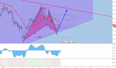 GBPJPY: GBPJPY SUBE QUE SUBE!!