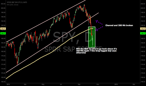 SPY: SPY : This May Be The End of The Road