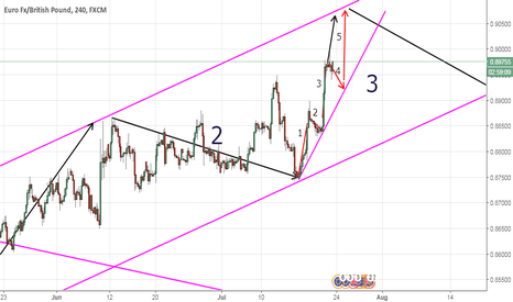 EURGBP: wave analysis