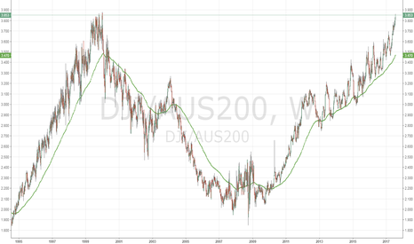 DJI/AUS200: DOW vs ASX