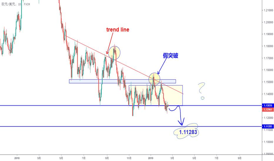 EURUSD: EURUSD下跌趋势仍未见底