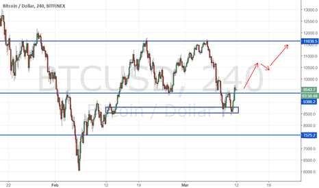 BTCUSD: BTC will test to critical resistance again