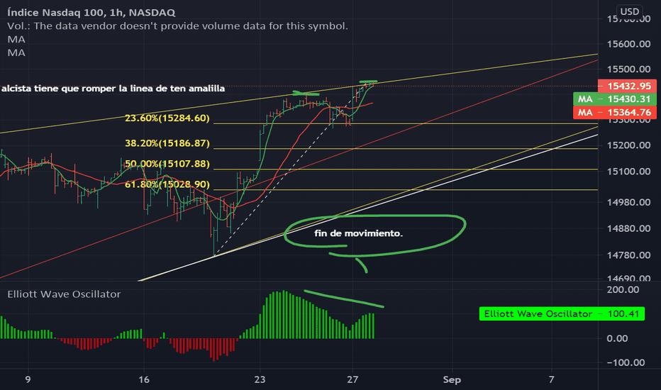 tradingview nasdaq bitcoin)