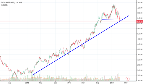 TATASTEEL: about to break the trend line ,