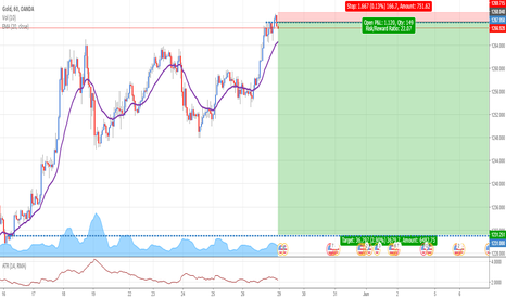 XAUUSD: XAUUSD: Selling at fresh supply zone